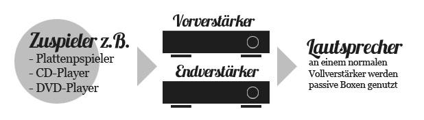 vorverstaerker-und-endverstaerker